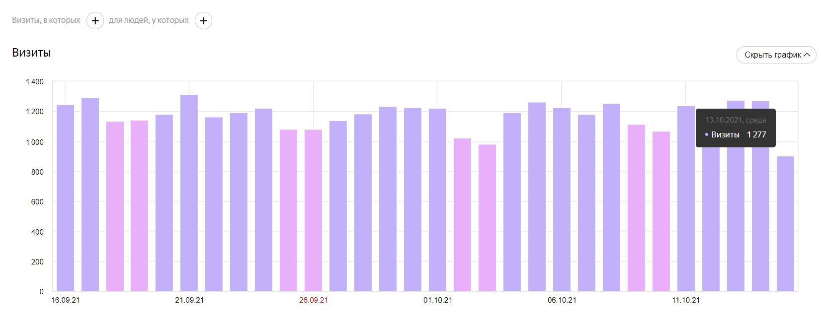Статистика визитов сайта I-PMR.com